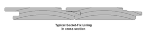 Typical Secret Fix Lining in cross section